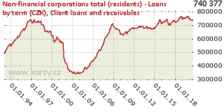 Client loans and receivables,Non-financial corporations total (residents) - Loans by term (CZK)