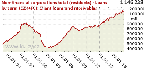 Client loans and receivables,Non-financial corporations total (residents) - Loans by term (CZK+FC)