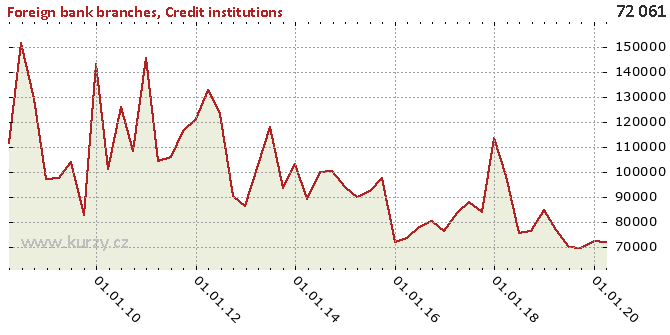 Credit institutions - Chart