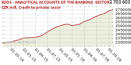 Credit to private secor,SDDS - ANALYTICAL ACCOUNTS OF THE BANKING  SECTOR - CZK mill