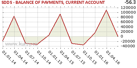 CURRENT ACCOUNT,SDDS - BALANCE OF PAYMENTS