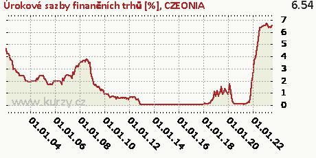 CZEONIA,Úrokové sazby finančních trhů [%]