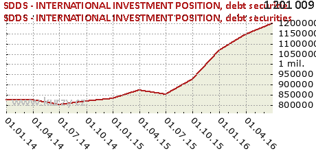 debt securities,SDDS - INTERNATIONAL INVESTMENT POSITION