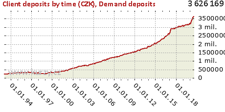 Demand deposits,Client deposits by time (CZK)