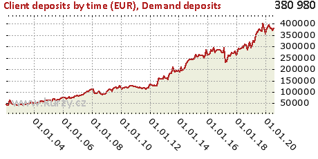 Demand deposits,Client deposits by time (EUR)