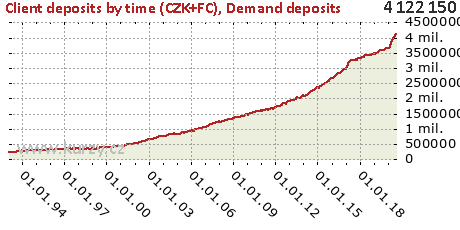 Demand deposits,Client deposits by time (CZK+FC)