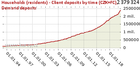 Demand deposits,Households (residents) - Client deposits by time (CZK+FC)