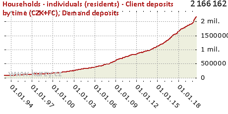 Demand deposits,Households - individuals (residents) - Client deposits by time (CZK+FC)