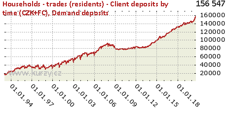 Demand deposits,Households - trades (residents) - Client deposits by time (CZK+FC)