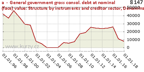 Denominated in other currencies,a  -  General government gross consol. debt at nominal (face) value: Structure by instruments and creditor sector