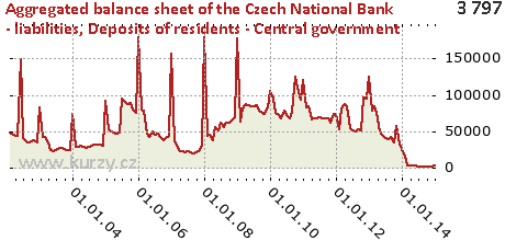 Deposits of residents - Central government,Aggregated balance sheet of the Czech National Bank - liabilities