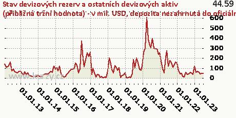 depozita nezahrnutá do oficiálních rezervních aktiv,Stav devizových rezerv a ostatních devizových aktiv (přibližná tržní hodnota) - v mil. USD