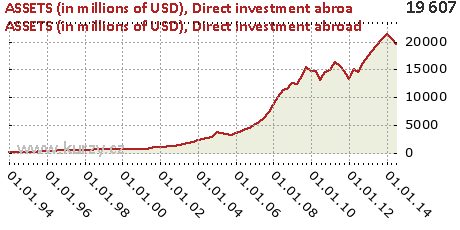 Direct investment abroad,ASSETS (in millions of USD)