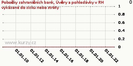 Dluhové cenné papíry realizovatelné,Pobočky zahraničních bank