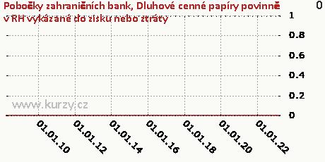 Dluhové cenné papíry v reálné hodnotě vykázané do zisku nebo ztráty,Pobočky zahraničních bank