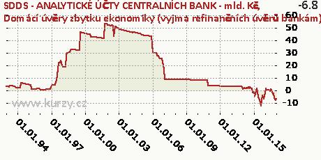Domácí úvěry zbytku ekonomiky (vyjma refinančních úvěrů bankám),SDDS - ANALYTICKÉ ÚČTY CENTRALNÍCH BANK - mld. Kč