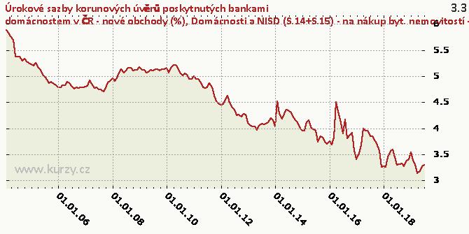 Domácnosti a NISD (S.14+S.15) - na nákup byt. nemovitostí - fixace sazby nad 10 let - Graf