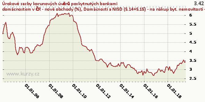 Domácnosti a NISD (S.14+S.15) - na nákup byt. nemovitostí - floating a fixace sazby do 1 roku včetně - Graf