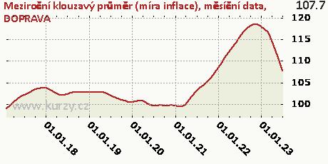 DOPRAVA,Meziroční klouzavý průměr (míra inflace), měsíční data