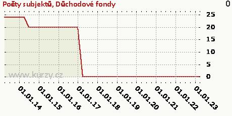 Důchodové fondy,Počty subjektů