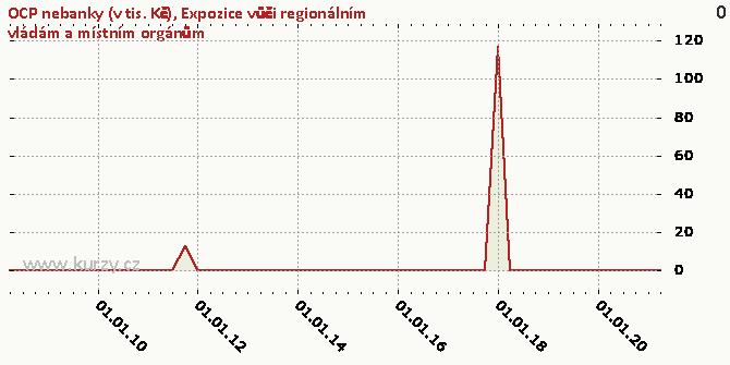 Expozice vůči regionálním vládám a místním orgánům - Graf