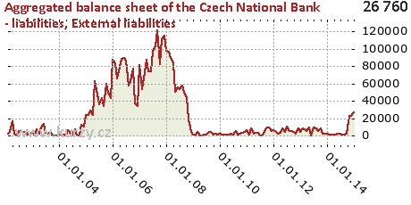 External liabilities,Aggregated balance sheet of the Czech National Bank - liabilities