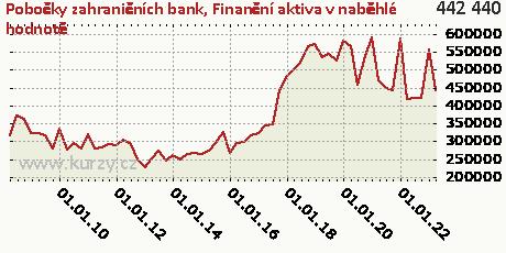 Finanční investice držené do splatnosti,Pobočky zahraničních bank