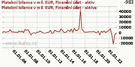 Finanční účet-A,Platební bilance v mil. EUR