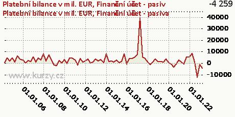 Finanční účet-P,Platební bilance v mil. EUR