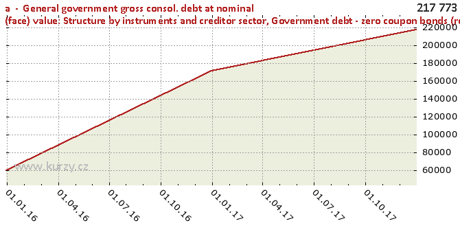 Government debt - zero coupon bonds (redemption value)1 - Chart