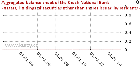 Holdings of securities other than shares issued by residents - MFIs,Aggregated balance sheet of the Czech National Bank - assets