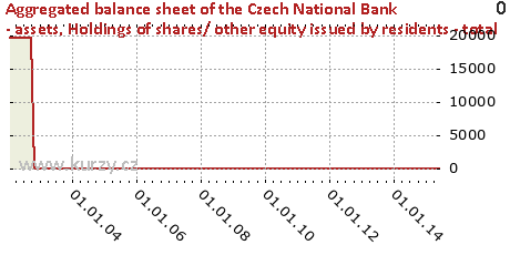 Holdings of shares/ other equity issued by residents - total,Aggregated balance sheet of the Czech National Bank - assets