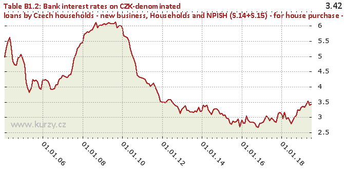 Households and NPISH (S.14+S.15) - for house purchase - floating rate and up to 1 year rate fixation - Chart