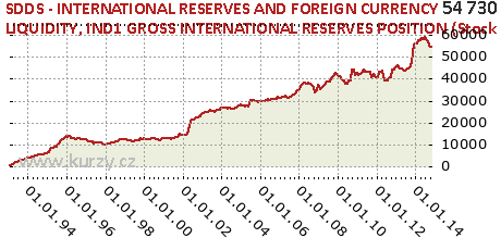 IND1 GROSS INTERNATIONAL RESERVES POSITION (Stock Data),SDDS - INTERNATIONAL RESERVES AND FOREIGN CURRENCY LIQUIDITY