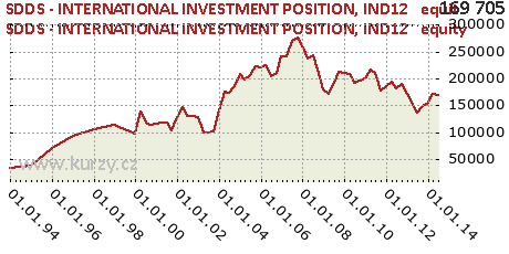 IND12   equity,SDDS - INTERNATIONAL INVESTMENT POSITION