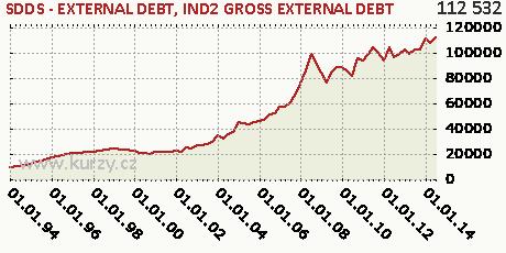 IND2 GROSS EXTERNAL DEBT,SDDS - EXTERNAL DEBT