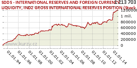IND2 GROSS INTERNATIONAL RESERVES POSITION (Stock Data),SDDS - INTERNATIONAL RESERVES AND FOREIGN CURRENCY LIQUIDITY