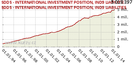 IND9 LIABILITIES,SDDS - INTERNATIONAL INVESTMENT POSITION