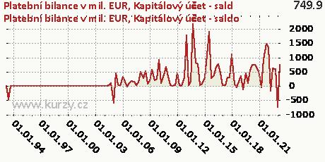 Kapitálový účet-NET,Platební bilance v mil. EUR