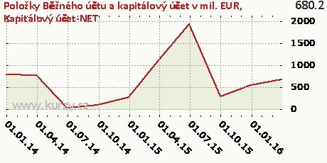 Kapitálový účet-NET,Položky Běžného účtu a kapitálový účet v mil. EUR
