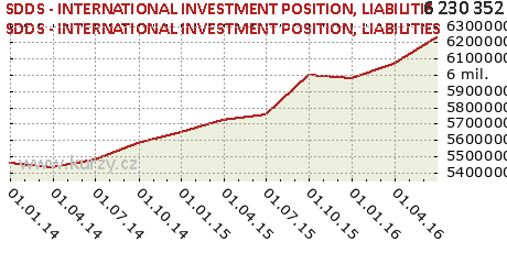 LIABILITIES,SDDS - INTERNATIONAL INVESTMENT POSITION