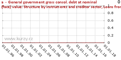 Loans from central bank,a  -  General government gross consol. debt at nominal (face) value: Structure by instruments and creditor sector