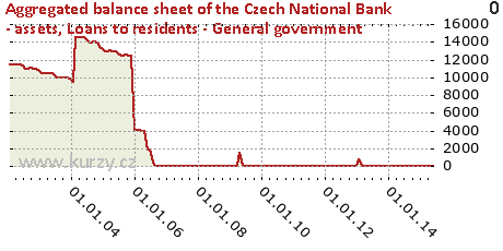 Loans to residents - General government,Aggregated balance sheet of the Czech National Bank - assets
