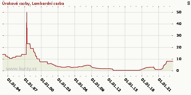 Lombardní sazba - Graf