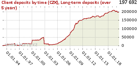Long-term deposits (over 5 years),Client deposits by time (CZK)