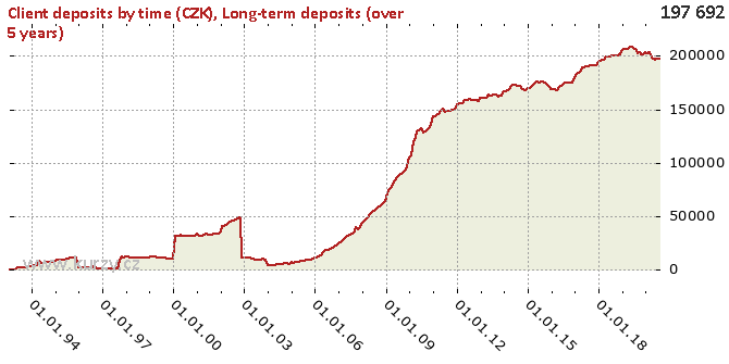 Long-term deposits (over 5 years) - Chart