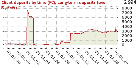 Long-term deposits (over 5 years),Client deposits by time (FC)
