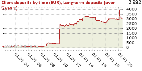 Long-term deposits (over 5 years),Client deposits by time (EUR)