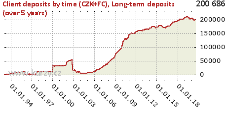 Long-term deposits (over 5 years),Client deposits by time (CZK+FC)