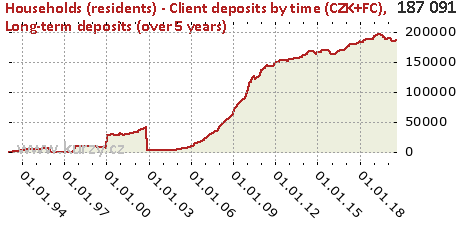 Long-term deposits (over 5 years),Households (residents) - Client deposits by time (CZK+FC)